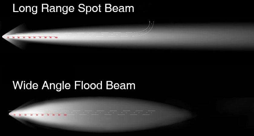 Spot Light and Flood Light